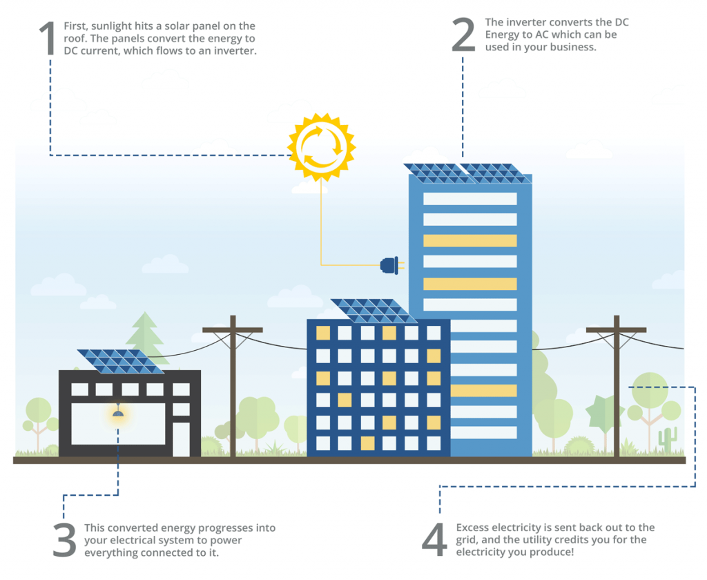 how solar energy works for businesses