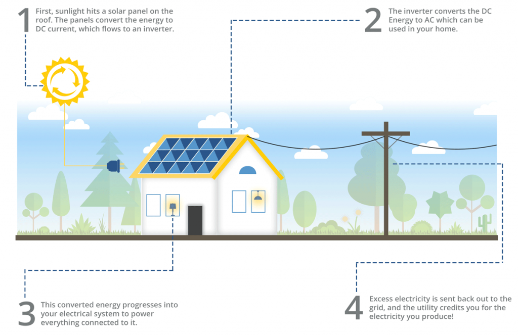 how solar energy works for homeowners